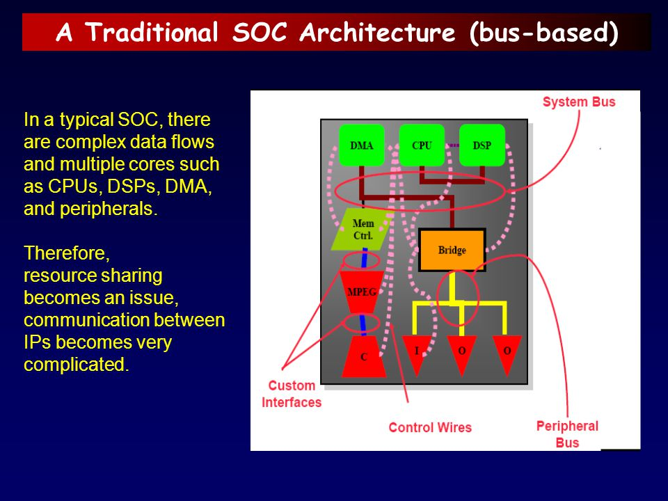 A Traditional SOC Architecture (bus-based) In a typical SOC, there are complex data flows and multiple cores such as CPUs, DSPs, DMA, and peripherals.