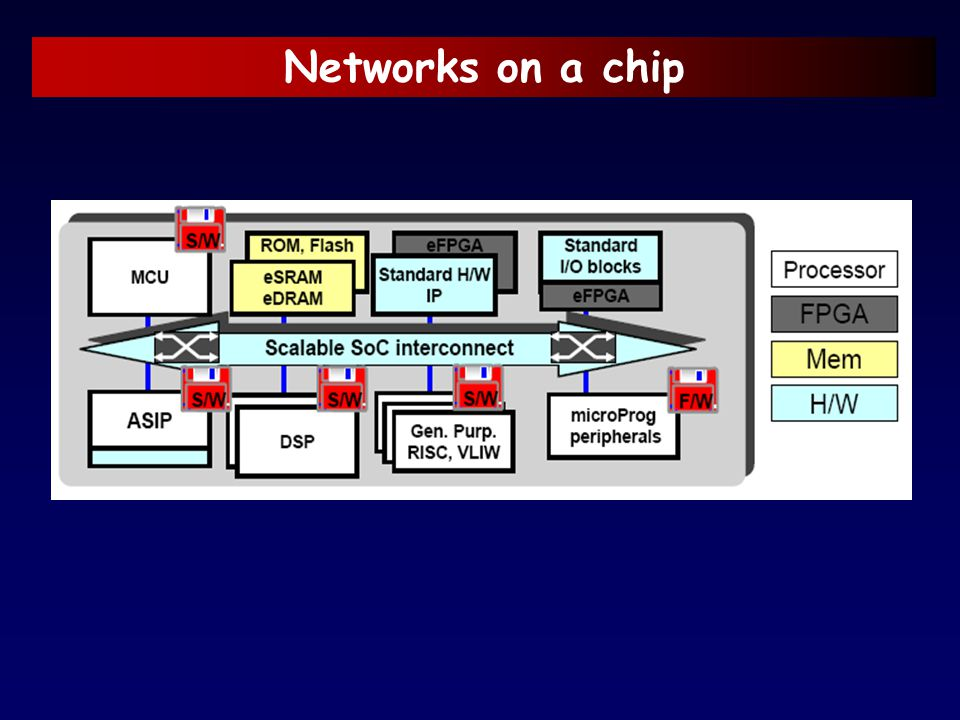 Networks on a chip