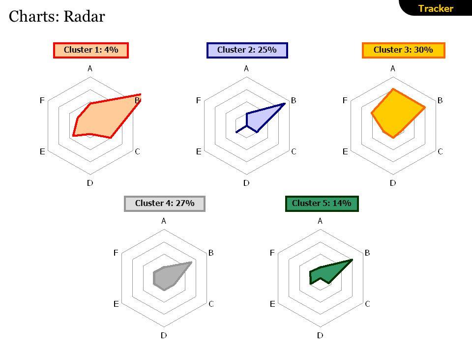 Charts: Radar Tracker Cluster 1: 4%Cluster 2: 25%Cluster 3: 30% Cluster 4: 27%Cluster 5: 14%