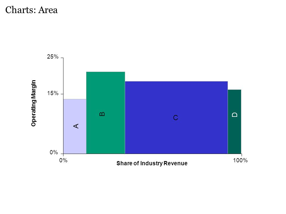 C B A D Charts: Area 25% 0% 100% Operating Margin Share of Industry Revenue 15%