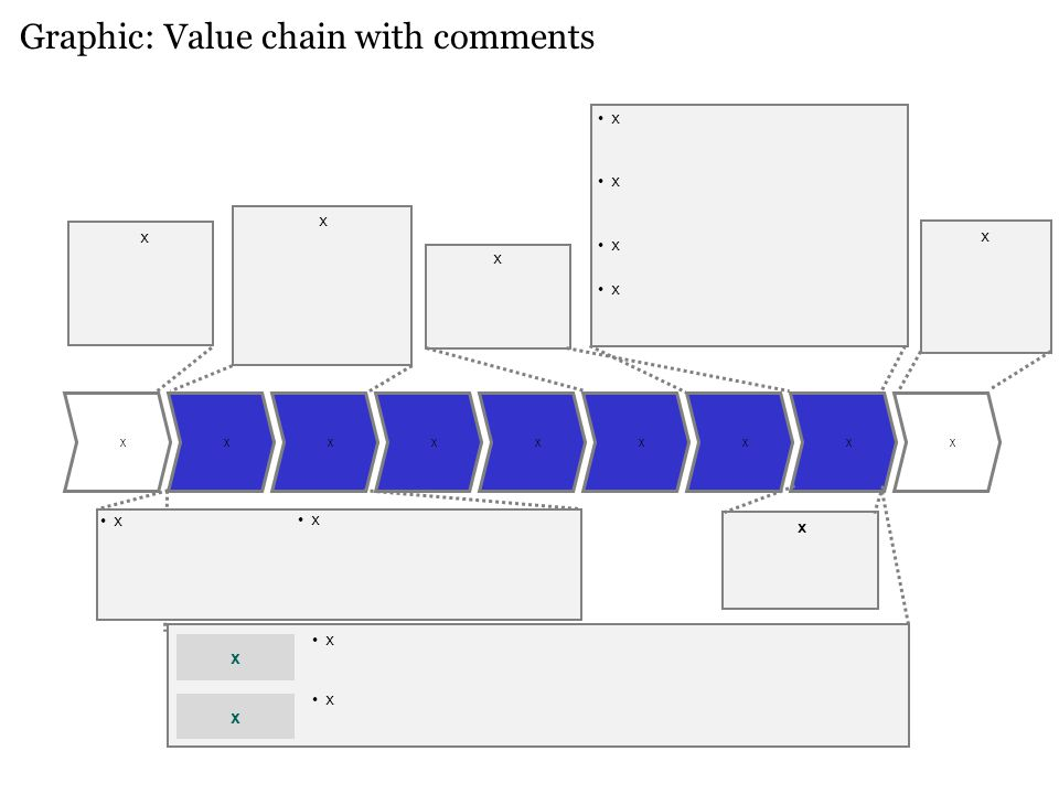 Graphic: Value chain with comments xxxxxxxxx x x x x x x x x x x x x x x x
