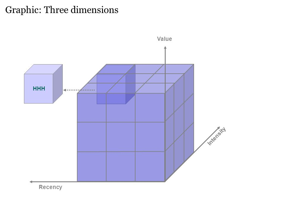 Graphic: Three dimensions Intensity Recency Value HHH