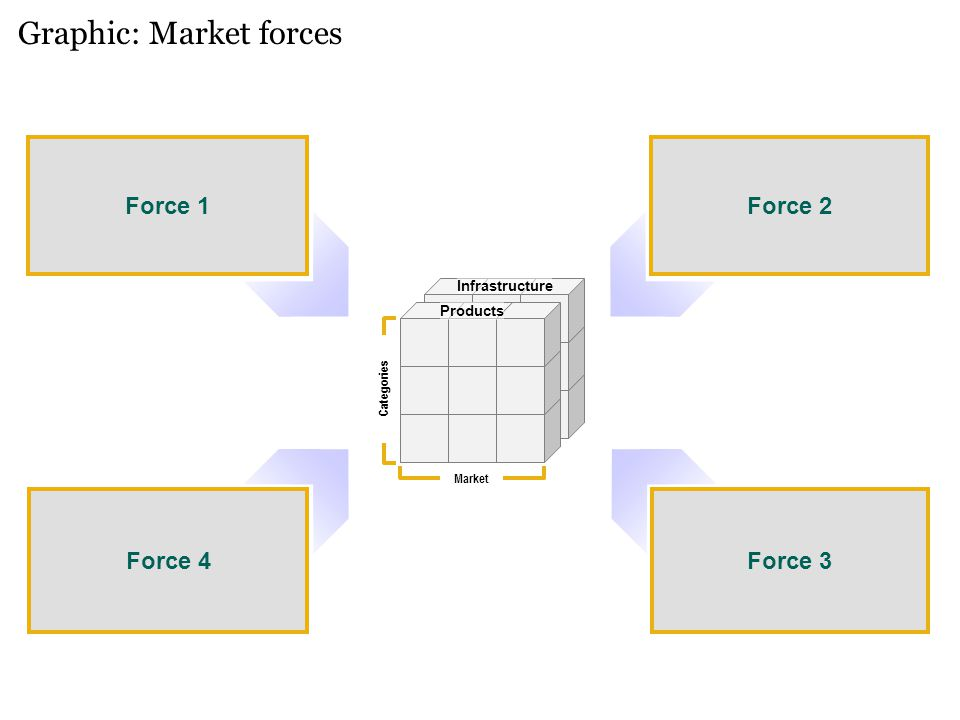 Graphic: Market forces Force 1 Force 4 Force 2 Force 3 Products Infrastructure Market Categories