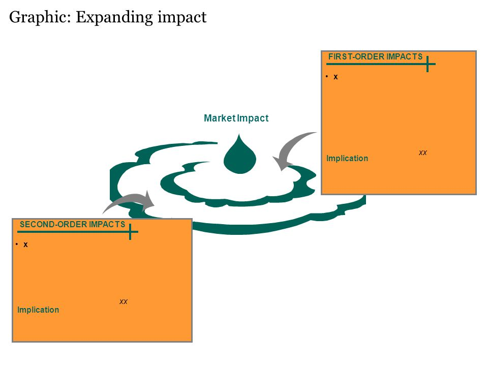 Graphic: Expanding impact Market Impact FIRST-ORDER IMPACTS x SECOND-ORDER IMPACTS x Implication xx Implication xx