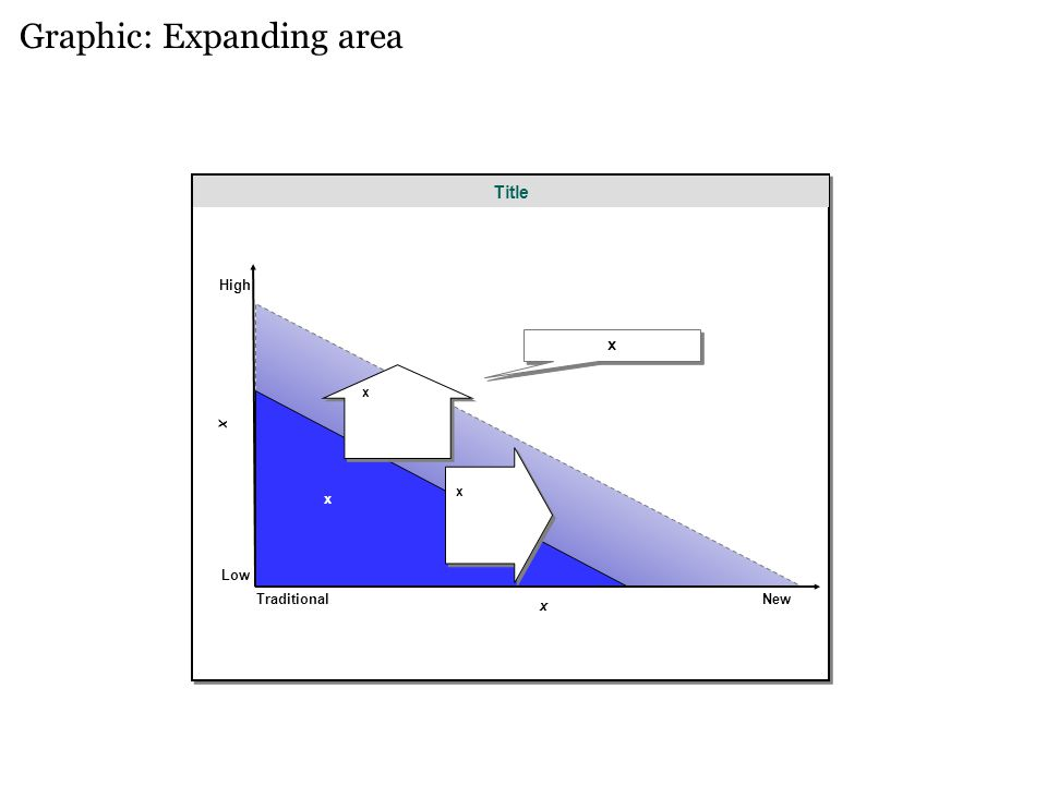 Graphic: Expanding area Title x Traditional x Low High x New x x x x