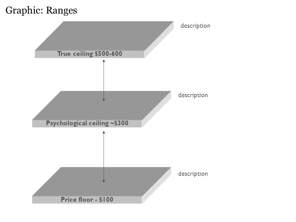 Graphic: Ranges Psychological ceiling ~$300 Price floor - $100 description True ceiling $500-600 description