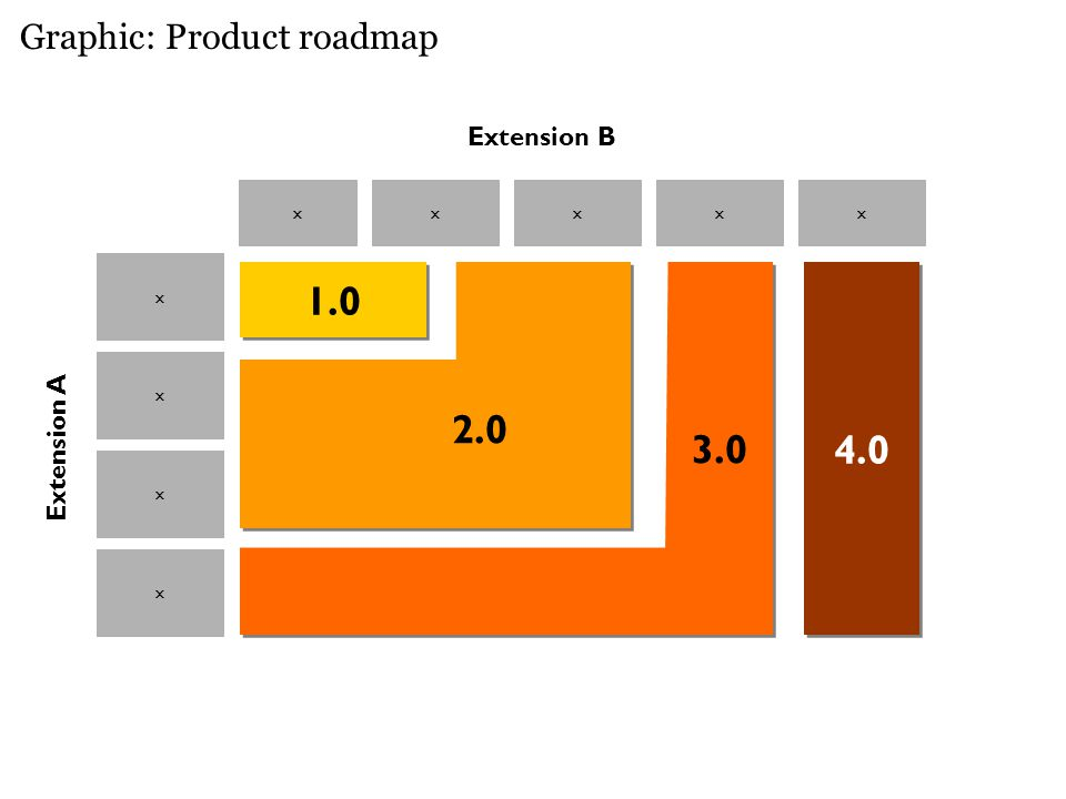 Graphic: Product roadmap xxxxx x x x Extension A Extension B x 1.0 4.0 2.0 3.0