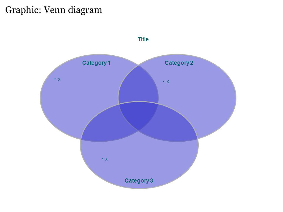 Graphic: Venn diagram Title Category 2 x Category 1 x Category 3 x