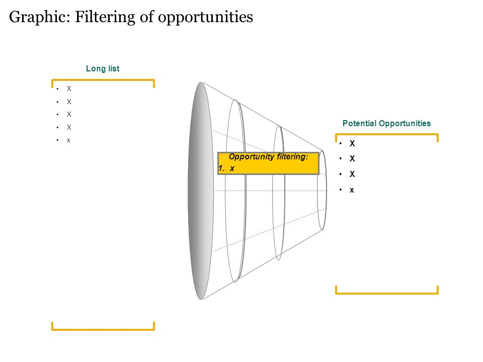 Graphic: Filtering of opportunities Long list X x Opportunity filtering: 1.x Potential Opportunities X x