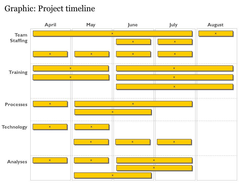 August Graphic: Project timeline AprilMayJuneJuly Team Staffing Processes Training x x x x x x x x x x x x x x x x x x x x x x x x x x x x x x x x Technology x x x x x x x x x x Analyses x x x x x x x x x x