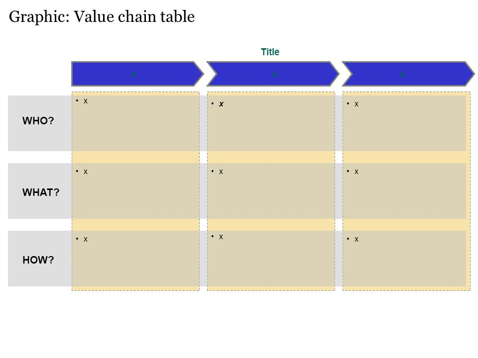 Graphic: Value chain table xxx WHO? WHAT? HOW? x x x x x x x x x Title