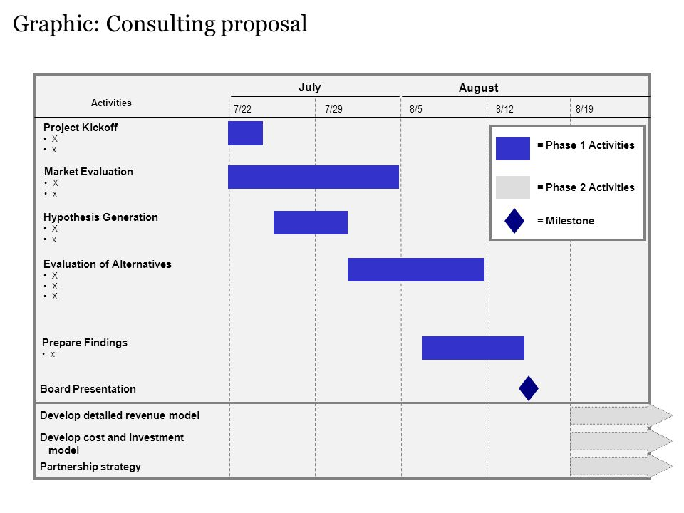 Graphic: Consulting proposal 7/227/298/58/12 Activities Hypothesis Generation X x Evaluation of Alternatives X July August Project Kickoff X x Prepare Findings x Board Presentation Market Evaluation X x Develop detailed revenue model Develop cost and investment model Partnership strategy 8/19 = Phase 1 Activities = Phase 2 Activities = Milestone