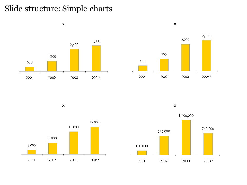 Slide structure: Simple charts x x x x