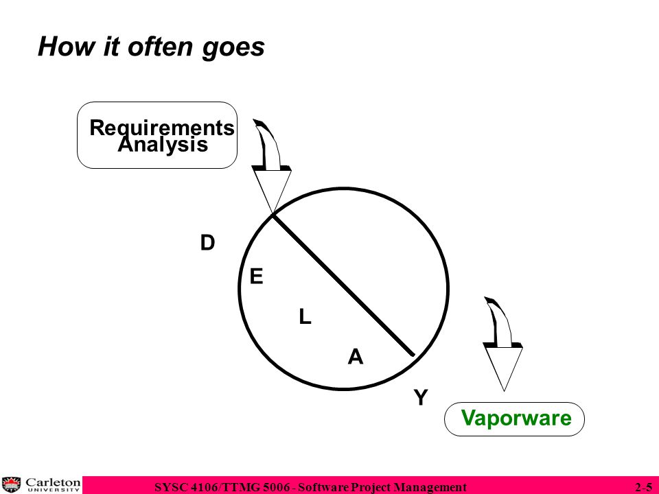 SYSC 4106/TTMG 5006 - Software Project Management2-36  The spiral model proposed by Boehm is an iterative model with the following activities  Determine objectives and constraints  Evaluate Alternatives  Identify risks  Resolve risks by assigning priorities to risks  Develop a series of prototypes for the identified risks starting with the highest risk.