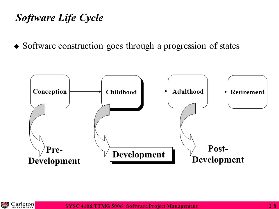 SYSC 4106/TTMG 5006 - Software Project Management2-19 Entity-centered view of software development Software development consists of the creation of a set of deliverables