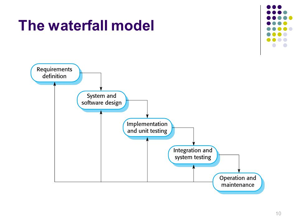 The waterfall model 10