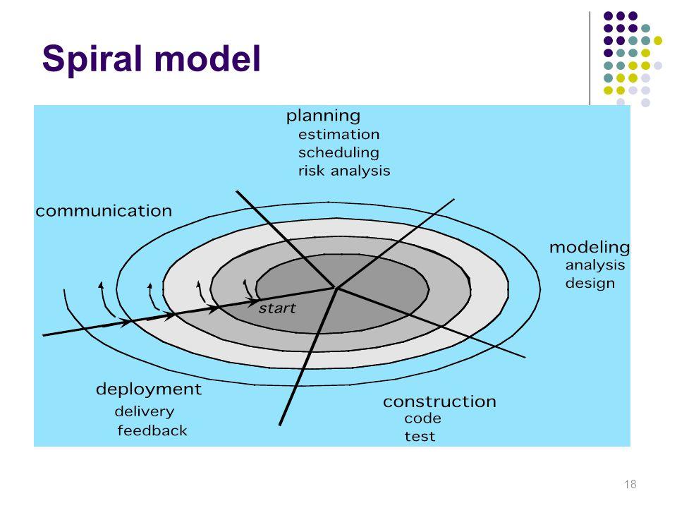 Spiral model 18