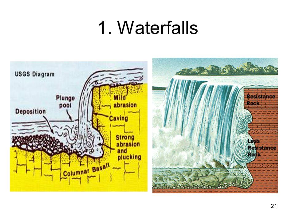 21 1. Waterfalls