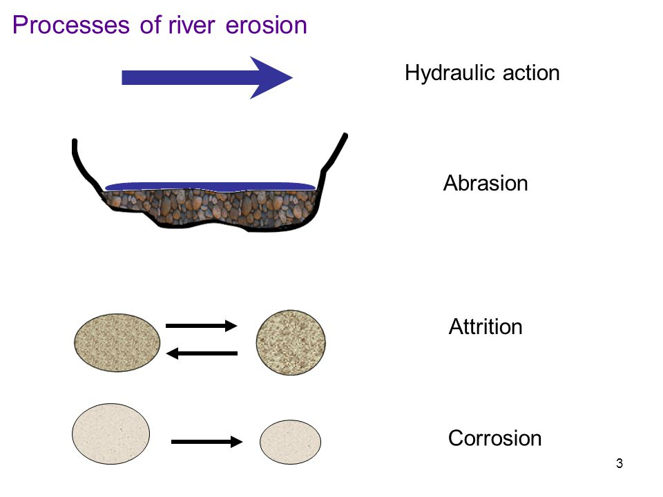 4 How is material transported downstream? Saltation Solution Traction Suspension