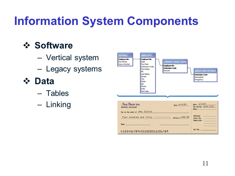 11 Information System Components  Software –Vertical system –Legacy systems  Data –Tables –Linking