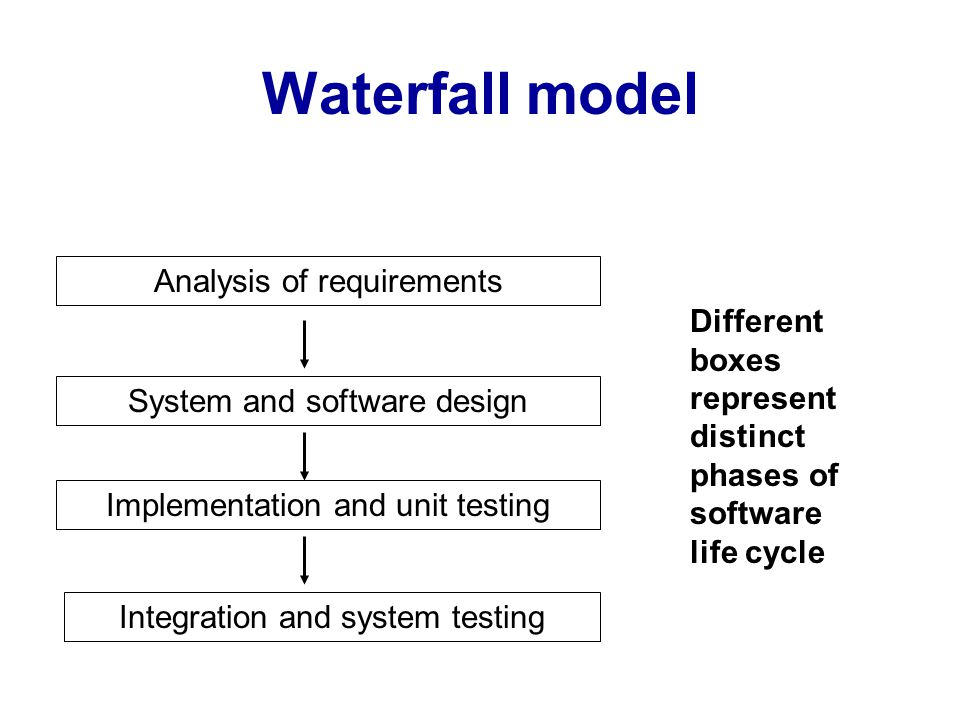 Waterfall model Analysis of requirements System and software design Implementation and unit testing Integration and system testing Different boxes rep
