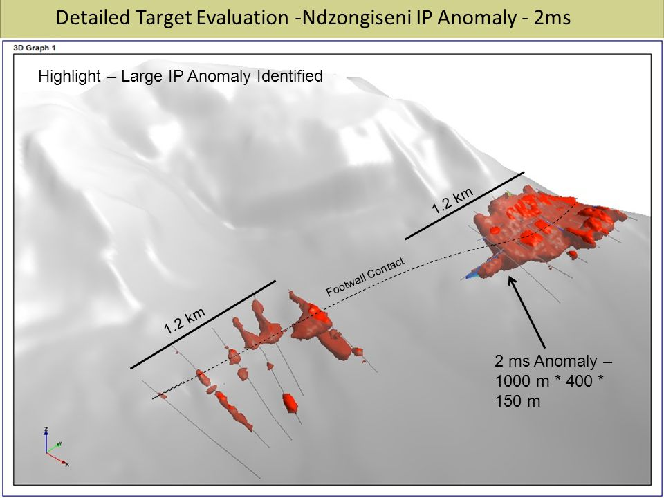 Detailed Target Evaluation -Ndzongiseni IP Anomaly - 2ms 2 ms Anomaly – 1000 m * 400 * 150 m 1.2 km Footwall Contact Highlight – Large IP Anomaly Identified