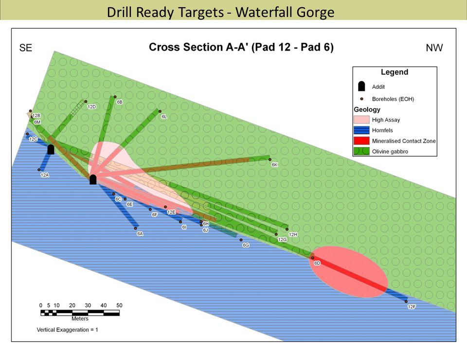 Drill Ready Targets - Waterfall Gorge