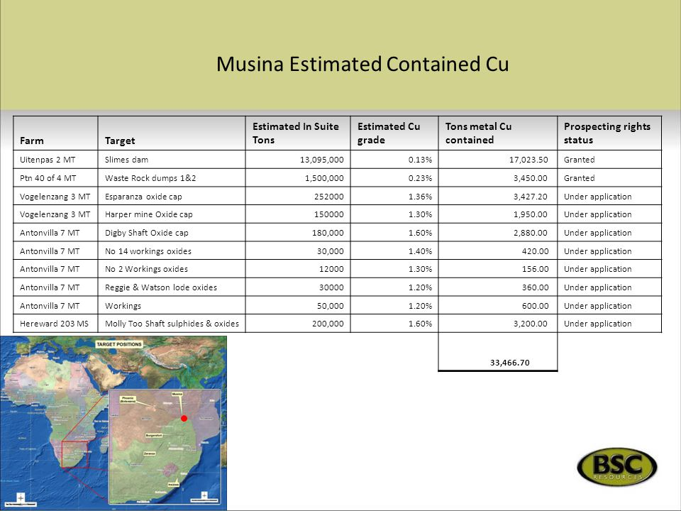 Musina Estimated Contained Cu FarmTarget Estimated In Suite Tons Estimated Cu grade Tons metal Cu contained Prospecting rights status Uitenpas 2 MTSlimes dam13,095,0000.13% 17,023.50Granted Ptn 40 of 4 MTWaste Rock dumps 1&21,500,0000.23% 3,450.00Granted Vogelenzang 3 MTEsparanza oxide cap2520001.36% 3,427.20Under application Vogelenzang 3 MTHarper mine Oxide cap1500001.30% 1,950.00Under application Antonvilla 7 MTDigby Shaft Oxide cap180,0001.60% 2,880.00Under application Antonvilla 7 MTNo 14 workings oxides30,0001.40% 420.00Under application Antonvilla 7 MTNo 2 Workings oxides120001.30% 156.00Under application Antonvilla 7 MTReggie & Watson lode oxides300001.20% 360.00Under application Antonvilla 7 MTWorkings50,0001.20% 600.00Under application Hereward 203 MSMolly Too Shaft sulphides & oxides200,0001.60% 3,200.00Under application Total 33,466.70