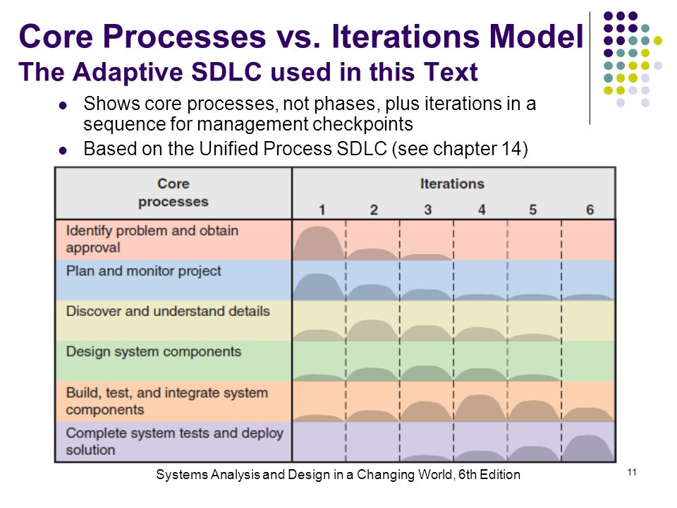 Systems Analysis and Design in a Changing World, 6th Edition 11 Core Processes vs. Iterations Model The Adaptive SDLC used in this Text Shows core pro