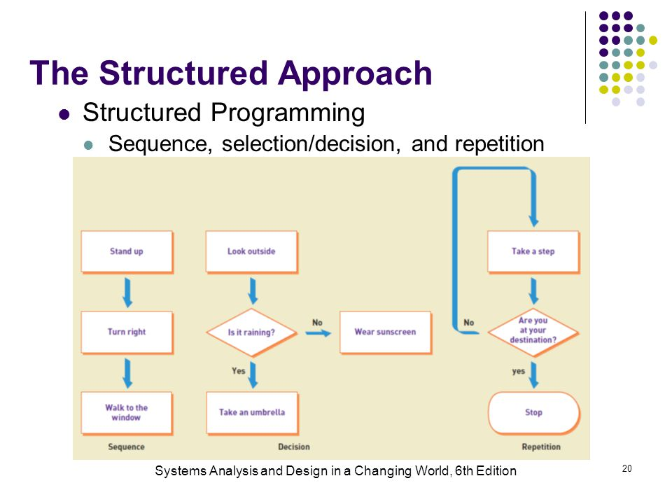Systems Analysis and Design in a Changing World, 6th Edition 20 The Structured Approach Structured Programming Sequence, selection/decision, and repet