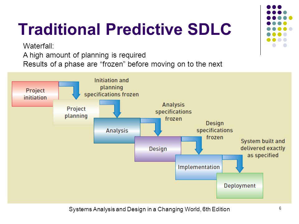 Systems Analysis and Design in a Changing World, 6th Edition 6 Traditional Predictive SDLC Waterfall: A high amount of planning is required Results of