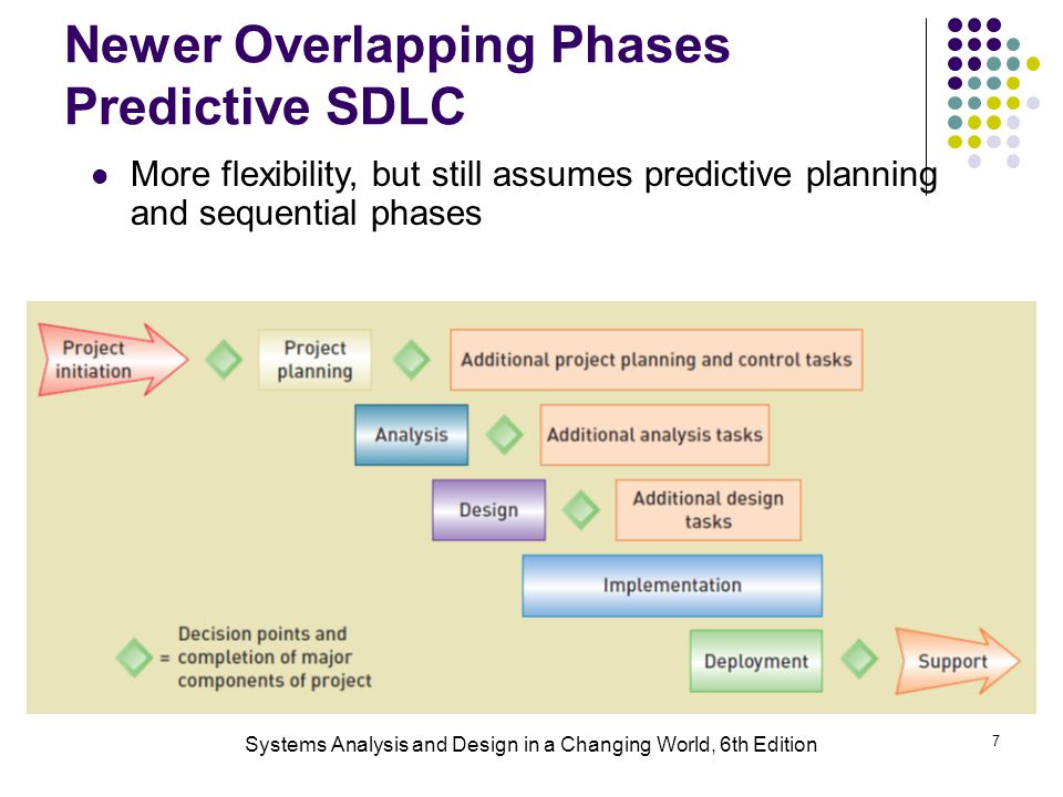 Systems Analysis and Design in a Changing World, 6th Edition 7 Newer Overlapping Phases Predictive SDLC More flexibility, but still assumes predictive