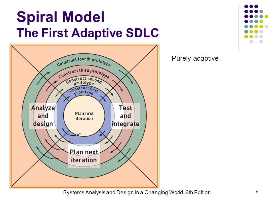 Systems Analysis and Design in a Changing World, 6th Edition 9 Spiral Model The First Adaptive SDLC Purely adaptive
