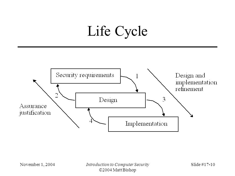 November 1, 2004Introduction to Computer Security ©2004 Matt Bishop Slide #17-10 Life Cycle