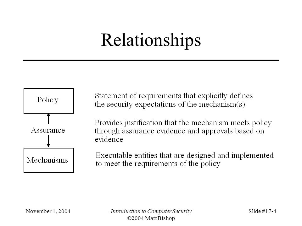 November 1, 2004Introduction to Computer Security ©2004 Matt Bishop Slide #17-5 Problem Sources 1.Requirements definitions, omissions, and mistakes 2.System design flaws 3.Hardware implementation flaws, such as wiring and chip flaws 4.Software implementation errors, program bugs, and compiler bugs 5.System use and operation errors and inadvertent mistakes 6.Willful system misuse 7.Hardware, communication, or other equipment malfunction 8.Environmental problems, natural causes, and acts of God 9.Evolution, maintenance, faulty upgrades, and decommissions