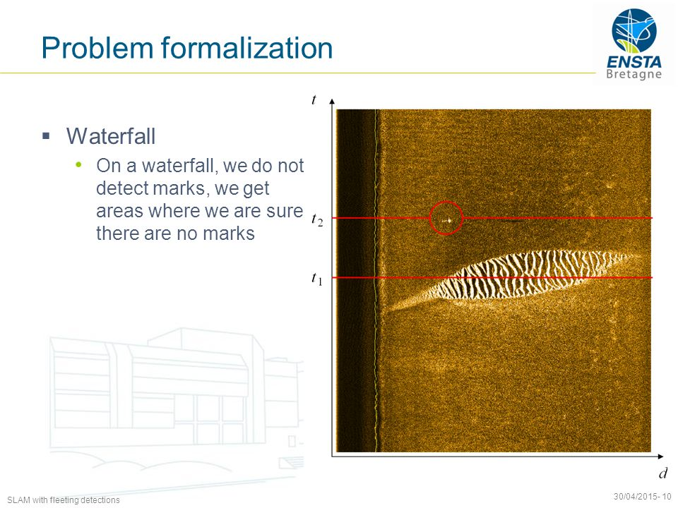 SLAM with fleeting detections 30/04/2015- 10 Problem formalization  Waterfall On a waterfall, we do not detect marks, we get areas where we are sure there are no marks