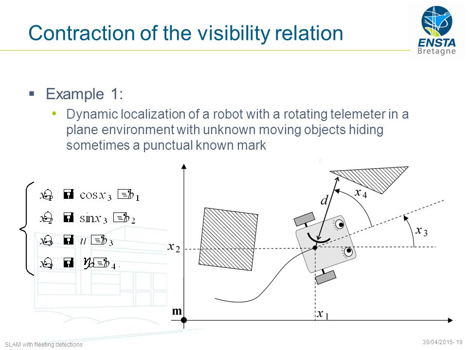 SLAM with fleeting detections 30/04/2015- 19 Contraction of the visibility relation  Example 1: Dynamic localization of a robot with a rotating telemeter in a plane environment with unknown moving objects hiding sometimes a punctual known mark