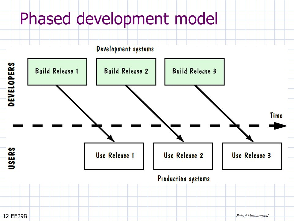 12 EE29B Feisal Mohammed Phased development model