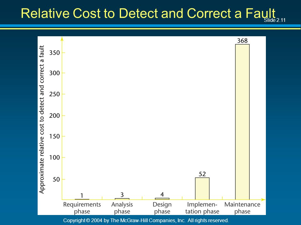 Slide 2.11 Copyright © 2004 by The McGraw-Hill Companies, Inc. All rights reserved. Relative Cost to Detect and Correct a Fault