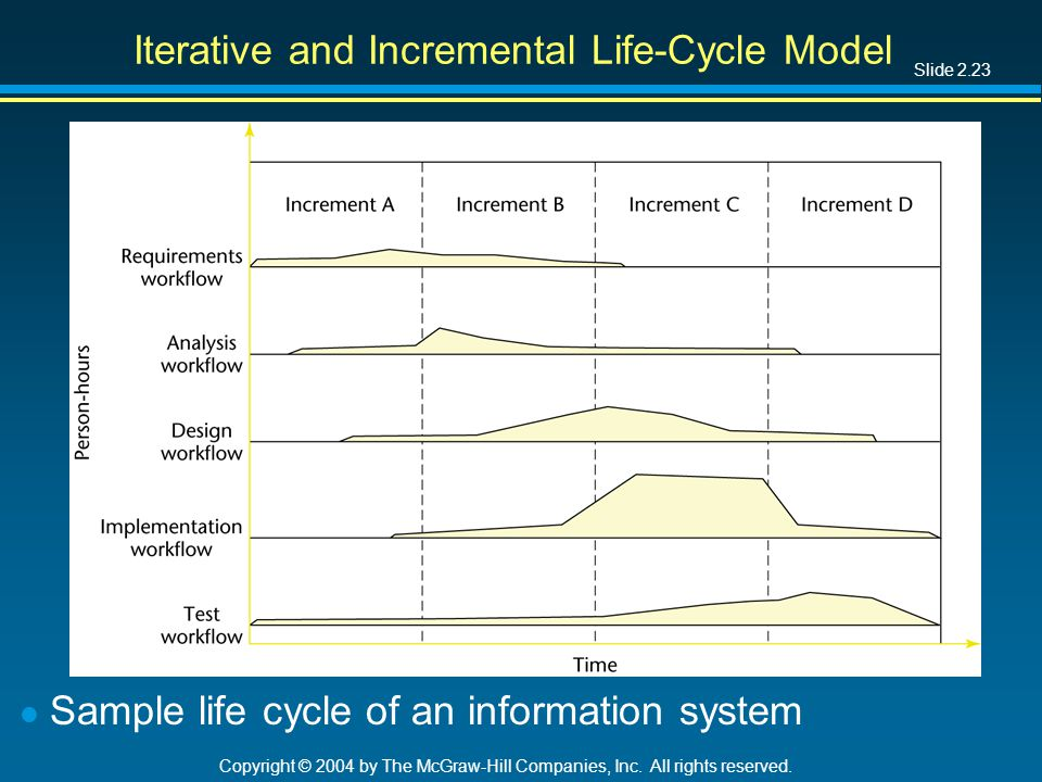 Slide 2.23 Copyright © 2004 by The McGraw-Hill Companies, Inc. All rights reserved. Iterative and Incremental Life-Cycle Model l Sample life cycle of