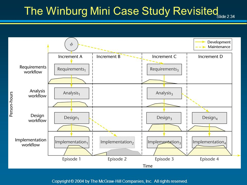 Slide 2.34 Copyright © 2004 by The McGraw-Hill Companies, Inc. All rights reserved. The Winburg Mini Case Study Revisited