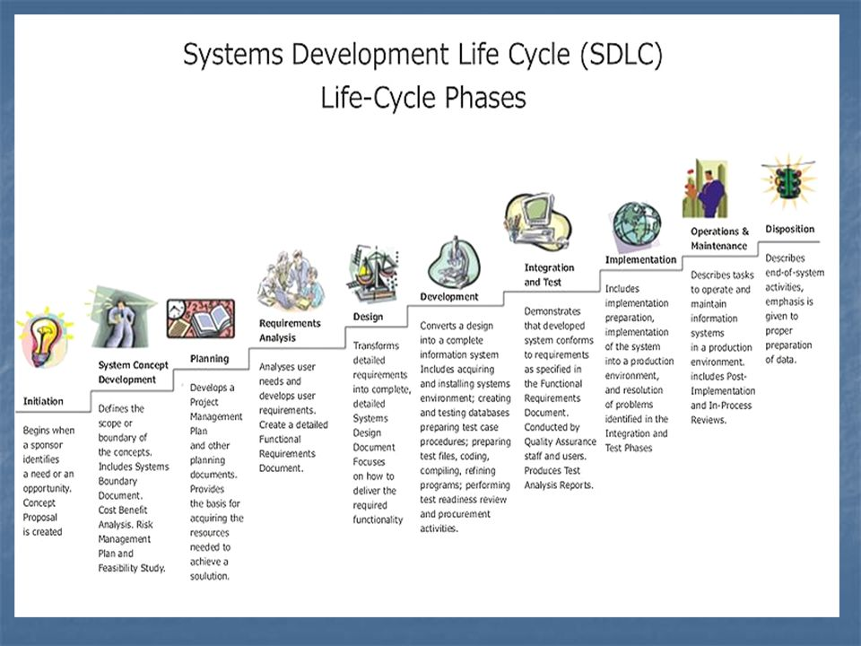 Weakness of SDLC Increased development time.Increased development time.