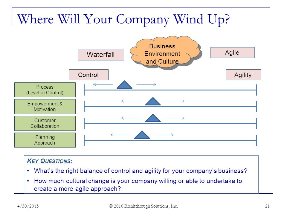 Where Will Your Company Wind Up. 4/30/2015 © 2010 Breakthrough Solutions, Inc.