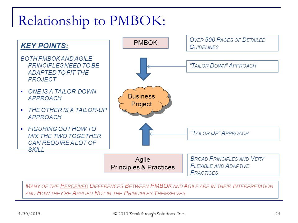 Relationship to PMBOK: 4/30/2015 © 2010 Breakthrough Solutions, Inc.