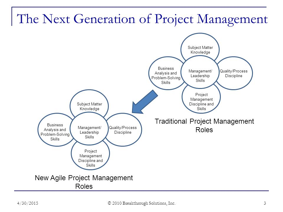 The Next Generation of Project Management 4/30/2015 © 2010 Breakthrough Solutions, Inc.