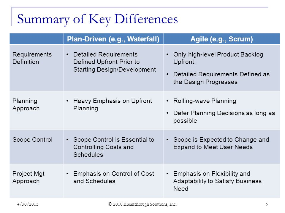 Summary of Key Differences Plan-Driven (e.g., Waterfall)Agile (e.g., Scrum) Requirements Definition Detailed Requirements Defined Upfront Prior to Starting Design/Development Only high-level Product Backlog Upfront, Detailed Requirements Defined as the Design Progresses Planning Approach Heavy Emphasis on Upfront Planning Rolling-wave Planning Defer Planning Decisions as long as possible Scope ControlScope Control is Essential to Controlling Costs and Schedules Scope is Expected to Change and Expand to Meet User Needs Project Mgt Approach Emphasis on Control of Cost and Schedules Emphasis on Flexibility and Adaptability to Satisfy Business Need 4/30/2015 © 2010 Breakthrough Solutions, Inc.