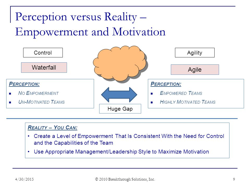 Perception versus Reality – Empowerment and Motivation P ERCEPTION : E MPOWERED T EAMS H IGHLY M OTIVATED T EAMS 4/30/2015 © 2010 Breakthrough Solutions, Inc.