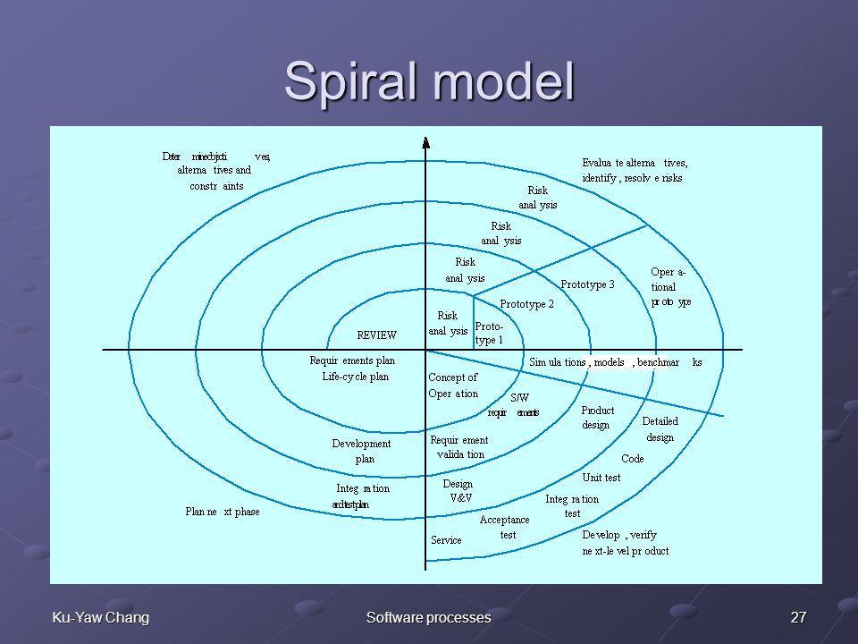 27Ku-Yaw ChangSoftware processes Spiral model