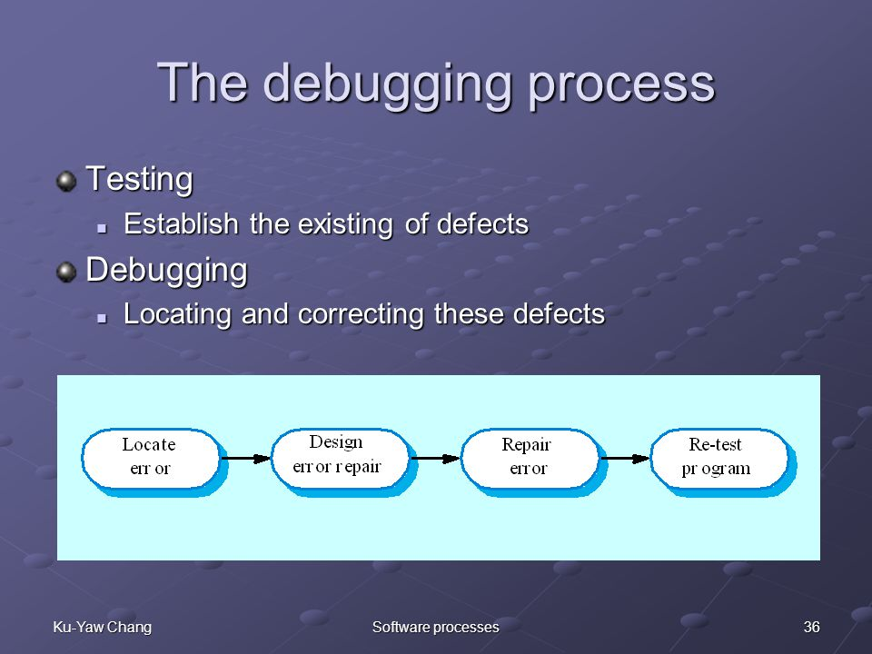 36Ku-Yaw ChangSoftware processes The debugging process Testing Establish the existing of defects Establish the existing of defectsDebugging Locating and correcting these defects Locating and correcting these defects