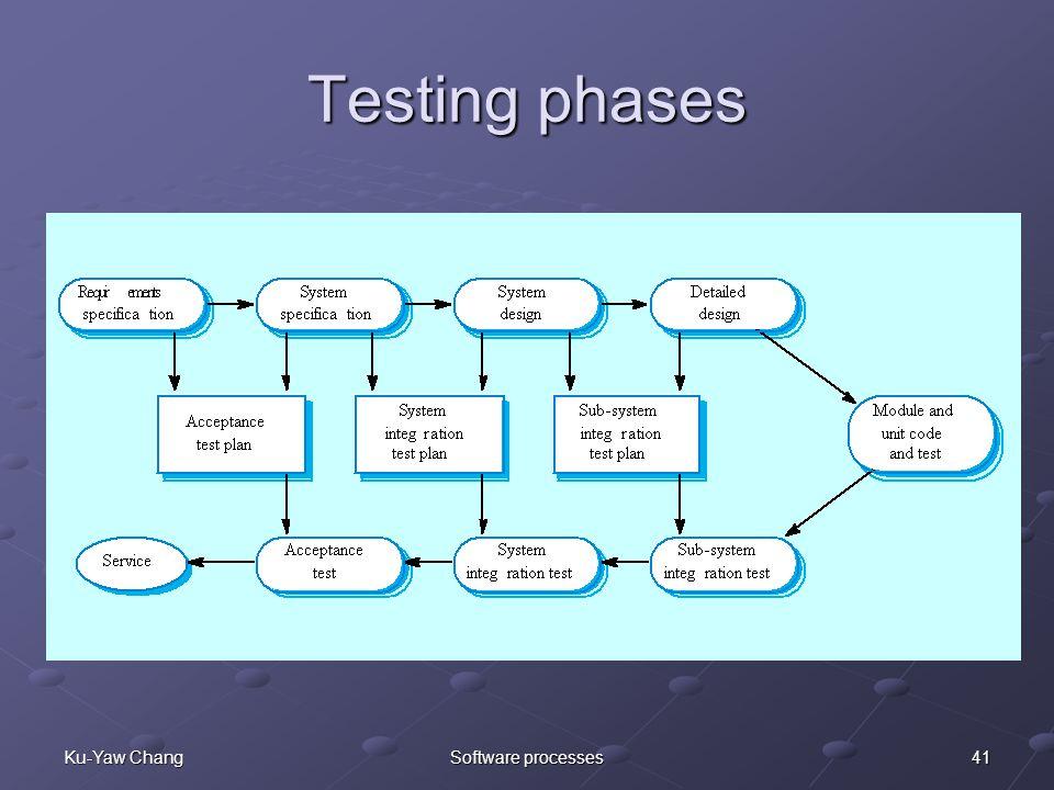 41Ku-Yaw ChangSoftware processes Testing phases